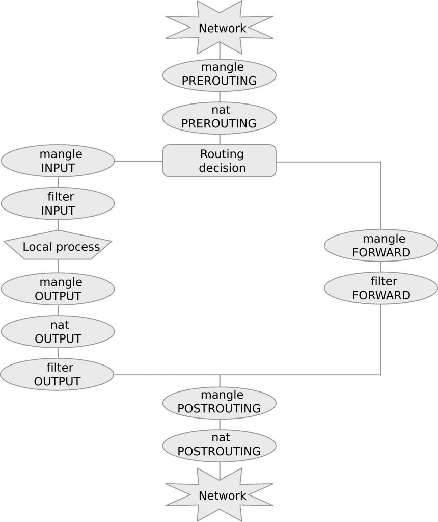 Chain traversal