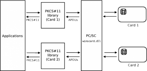 PKCS#11 middleware for two PC/SC (winscard.dll) cards with different PKCS#11 libraries.